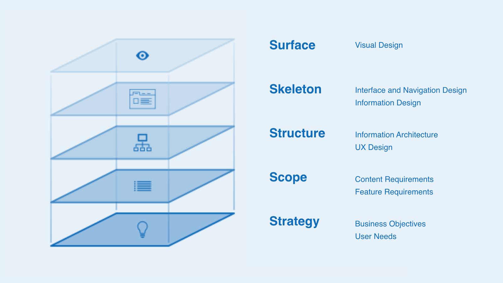 Infografía diseño de producto digital