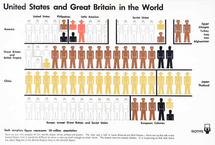 United States and Great Britain in the World - Isotype