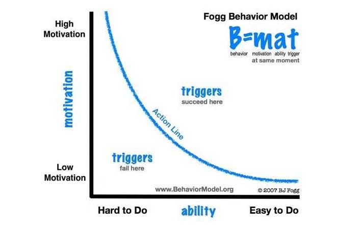Modelo de Comportamiento - Fogg