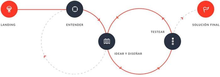 Proceso de diseño - Realized