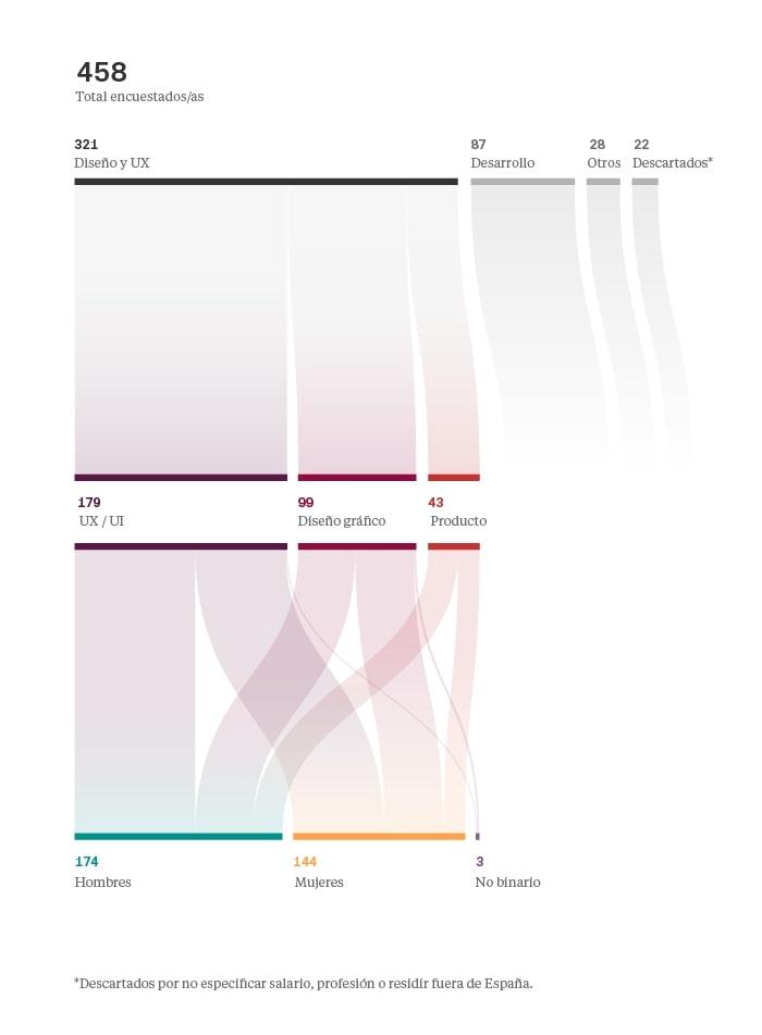 Salarios en diseño UI/UX 2018 España - Perfiles