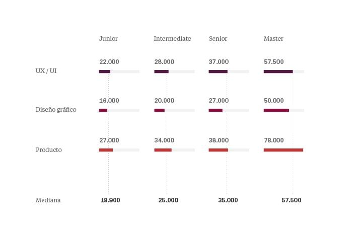 Salarios en diseño UI/UX 2018 España - Posición y cargo