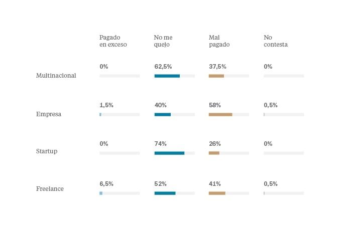 Salarios en diseño UI/UX 2018 España - Satisfacción vs empresa