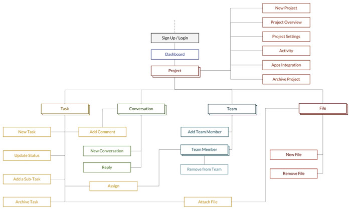 Ejemplo Arquitectura de la Información (Taskly)