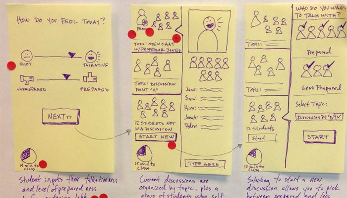 Storyboard de un Design Sprint