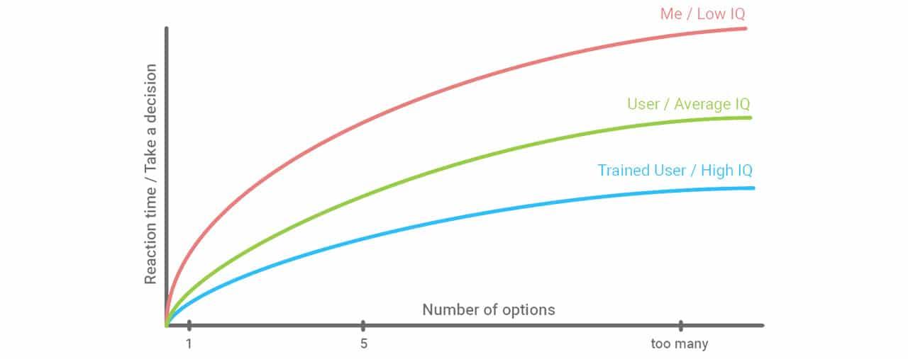Gráfico explicativo de la Ley de Hick