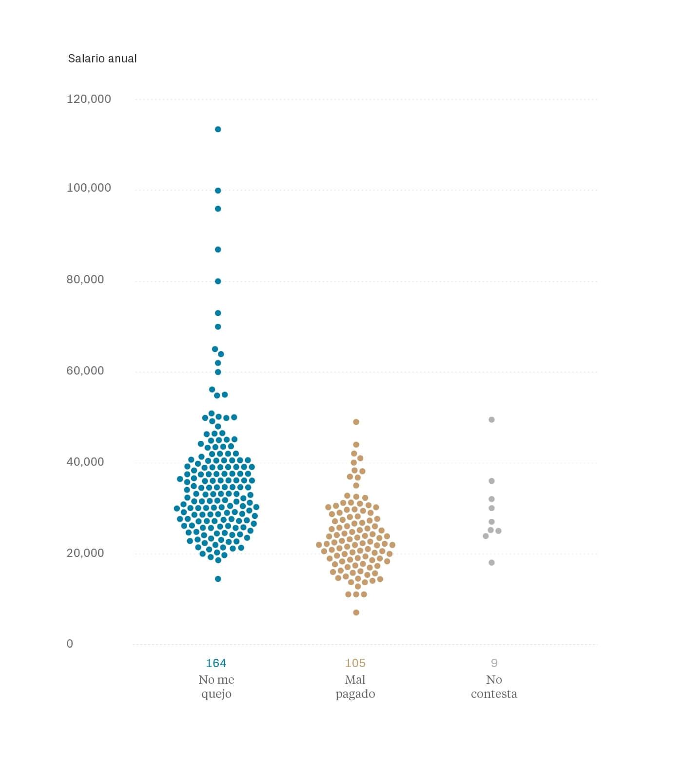 Satisfacción salario - Salarios diseño UI/UX España 2019